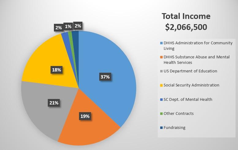 Total income 2,066,500